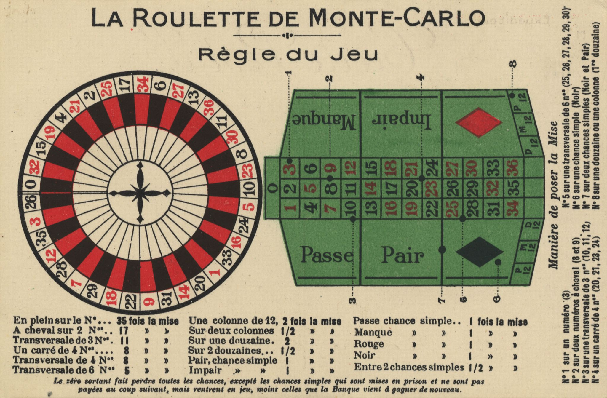 Roulett Spielregeln