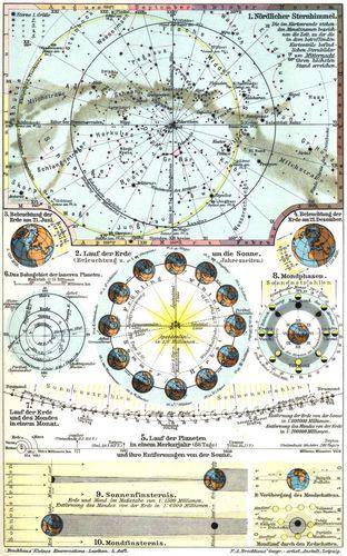 Astronomie. I. 1. Nördlicher Sternhimmel. 2. Lauf der Erde um die ...
