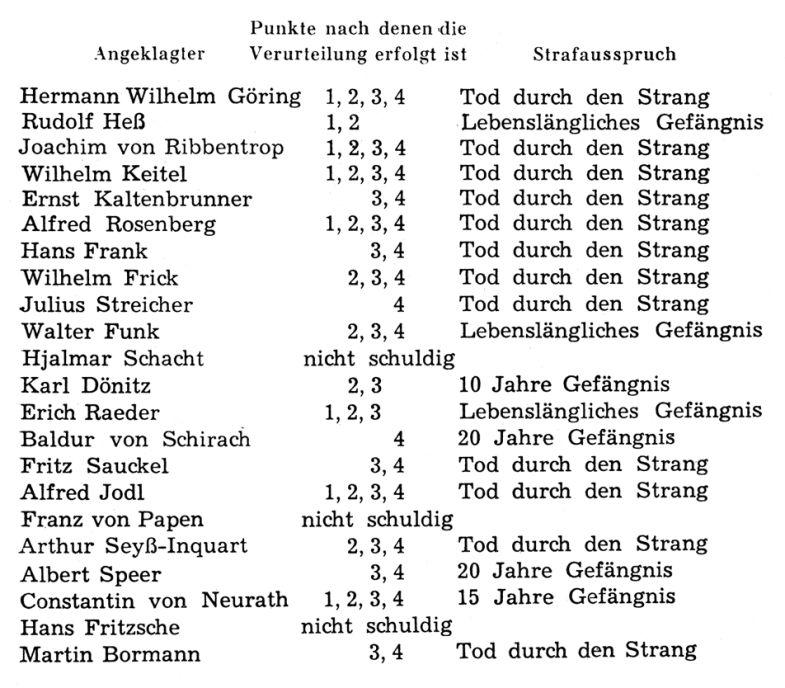 Der nürnberger prozeß tabelle der strafaussprüche