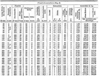 Rohre - Edelstahlrohr durchmesser tabelle ...