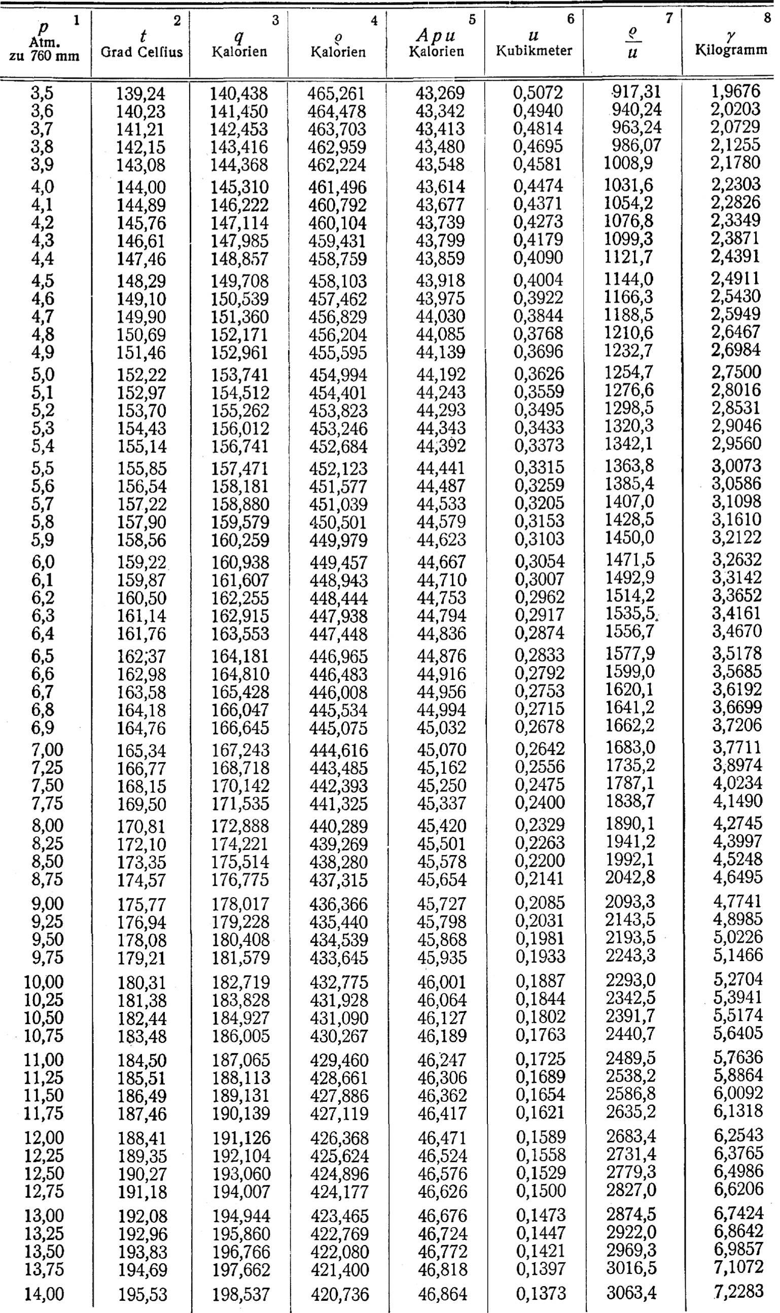 T Test Tabelle Quantitative Grundlagen Statistischer
