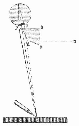 Fig. 1. Wollastons Camera lucida.