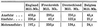 nach dem jahresdurchschnitte 1896 1900 betrug an wolltextilerzeugnissen die aus und einfuhr in