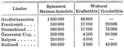 einen massstab fur die bedeutung der industrie ergibt die zahl der arbeitsmaschinen schatzungen fur das jahr 1898 ergeben folgendes bild