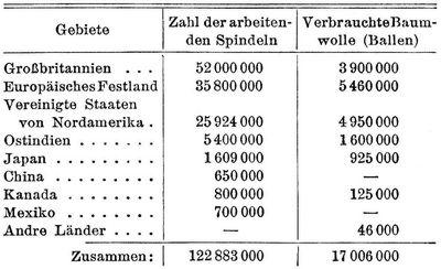 auf england folgten an zweiter stelle die vereinigten staaten von nordamerika und an dritter deutschland in deutschland wurde die verarbeitung der