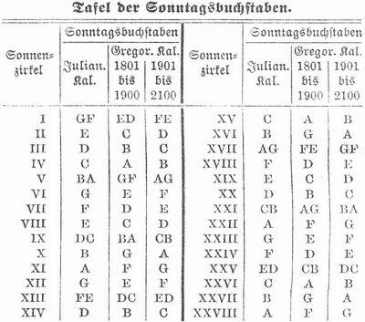 monatstage im altrömischen kalender