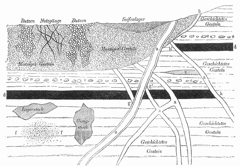 Fig. 1. Schematische Darstellung von Erzlagerstätten. a Gänge, b ...