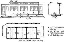 Heizung der Eisenbahnwagen - Zeno.org
