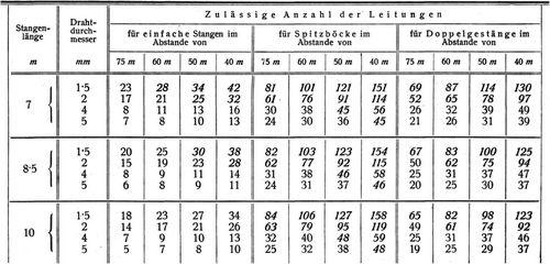 Leitungen für elektrische Schwachstromanlagen - Zeno.org
